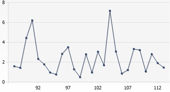 This chart indicates the crow population from 1987 to 2013, according to the National Audobon Society Christmas Bird Count. It indicates a high of more than 8,000 crows in 2004.